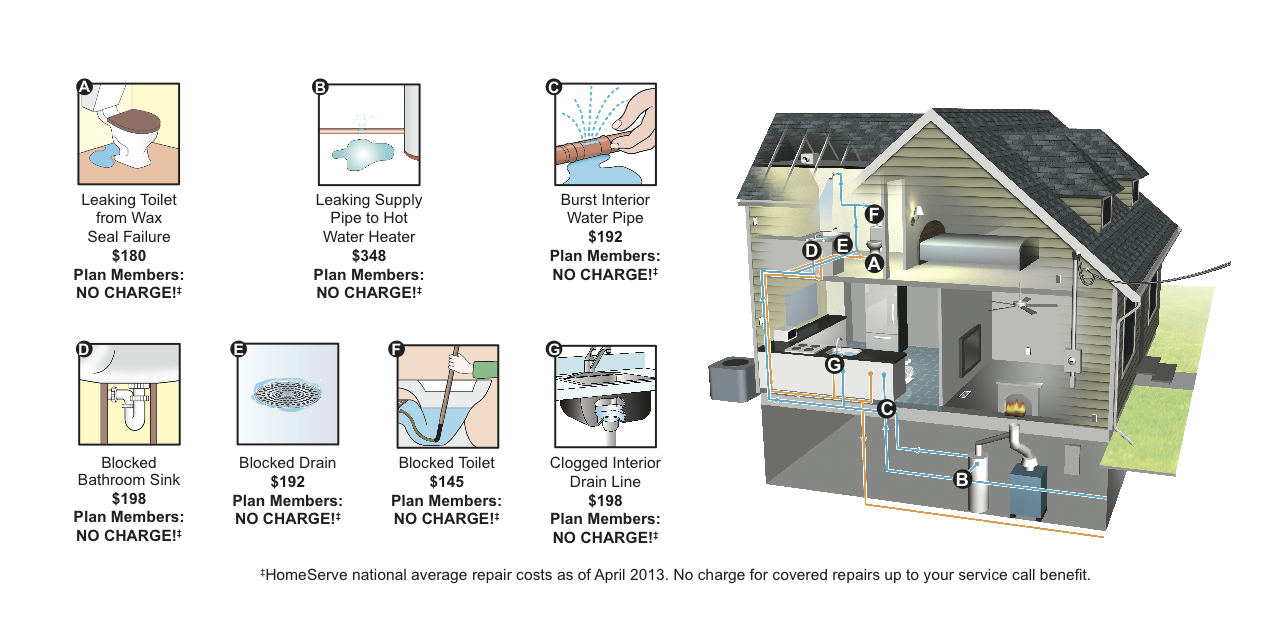 Interior Plumbing And Drainage Coverage